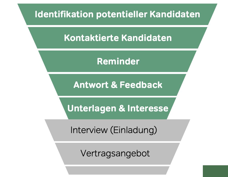 Sourcing Funnel und KPI's im Active Sourcing - www.diegruene3.de